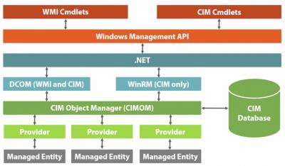 WMI/CIM Architecture