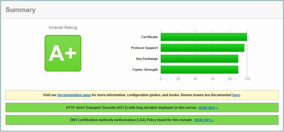 SSL Labs – Securing Apache